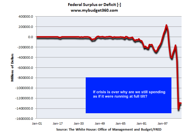 fed deficit surplus