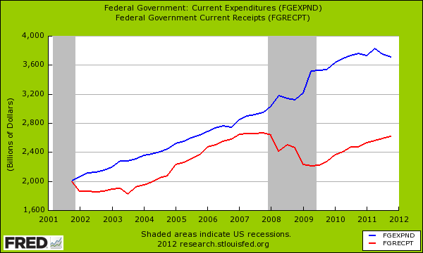 fed government spending and revenues