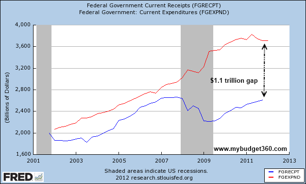 fed spending and revenues