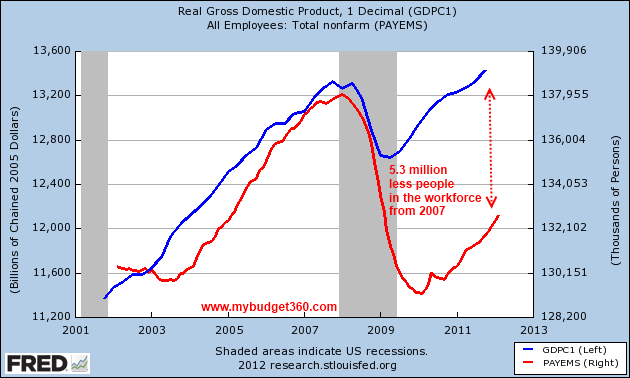 gdp and jobs