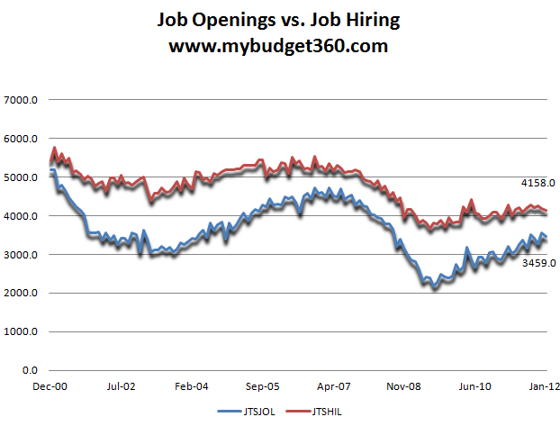 job openings job hires