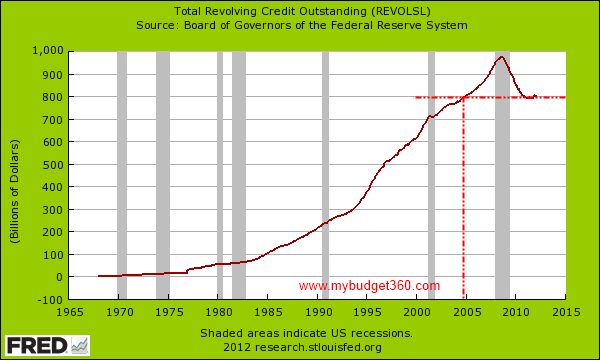 revolving credit debt