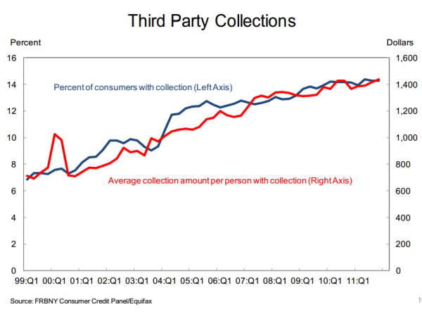 third party collections