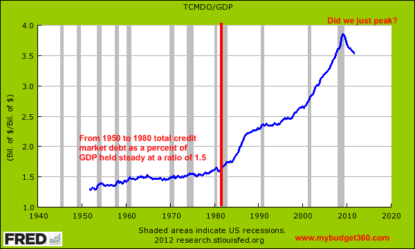total credit market as a percent of gdp