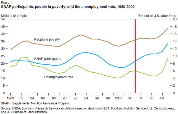 snap poverty unemployment data