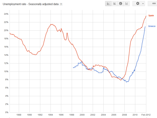 spain and greece unemployment rates