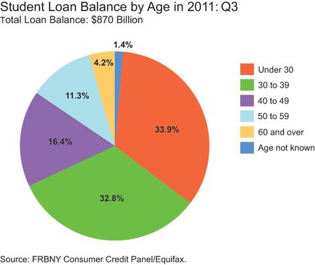 student loan balance by age