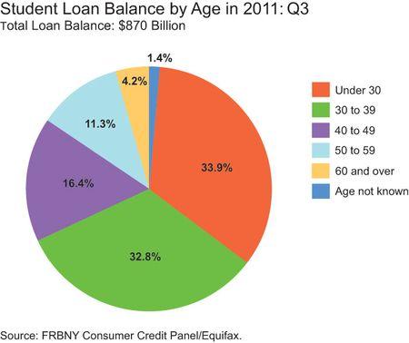 student loan balance by age