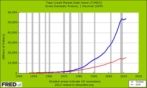 total-credit-market-debt-owed