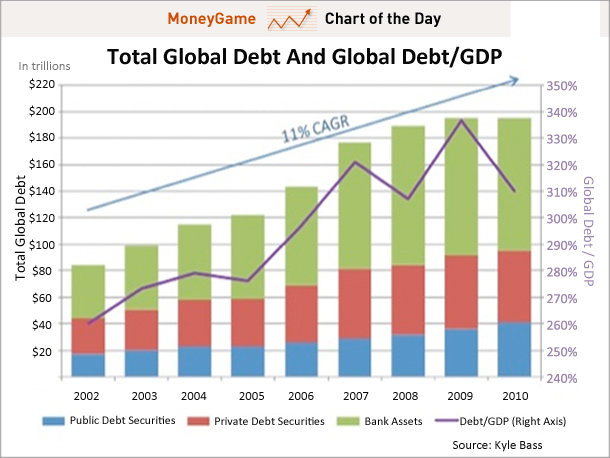 total-global-debt