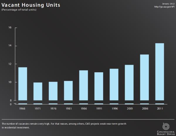 vacant housing units