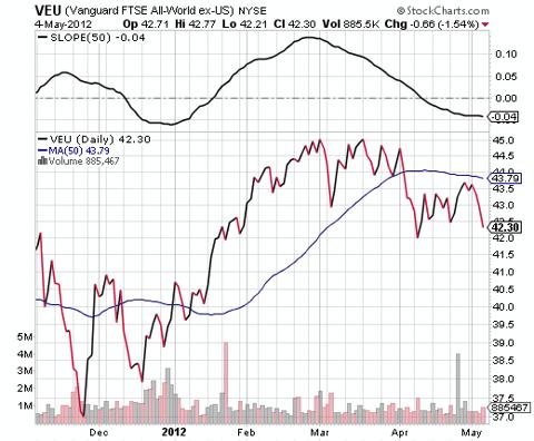 world stocks moving average
