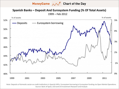 04-18-12-SPAIN-Banks-Run