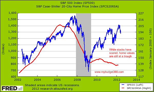 case shiller and snp500