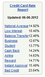 credit card average interest rates