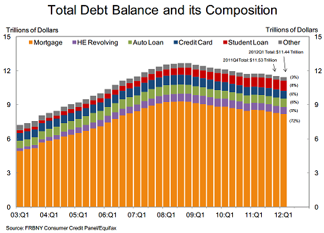 credit markets us