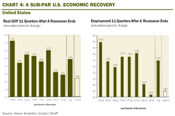 employment after recession growth