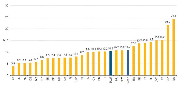 unemployment europe