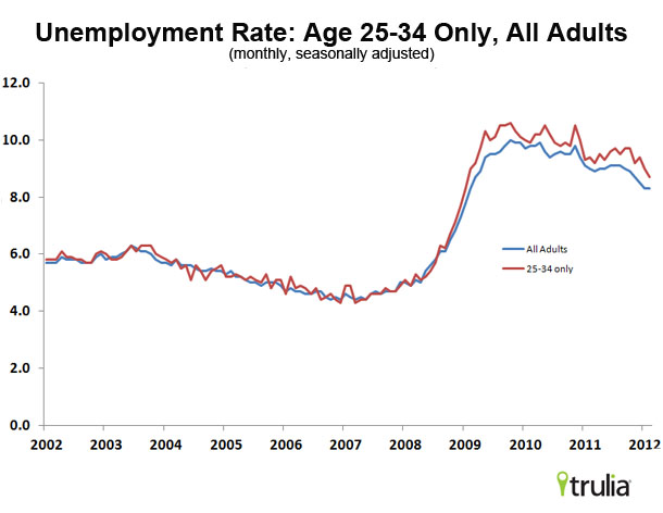 unemployment rate by age range