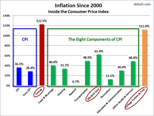 Inflation Comparison