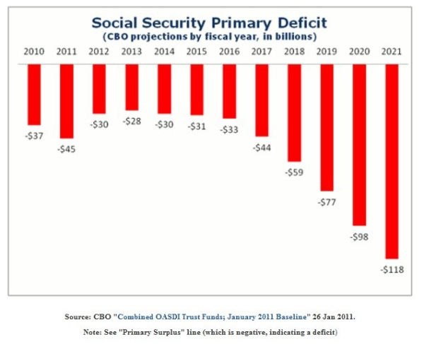 Social Security Negative Cashflow