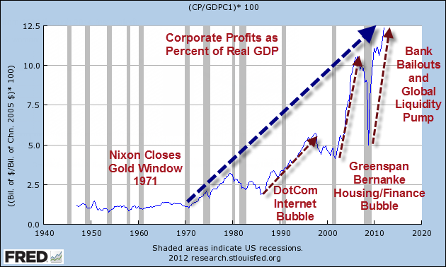 corporate profits and gdp