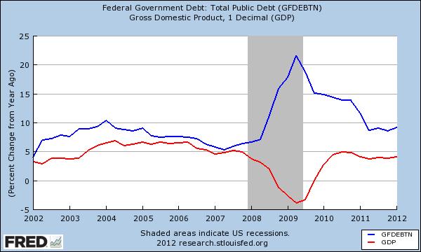 debt spending