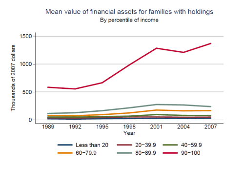 mean value of fin assets