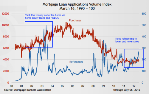 mortgage refinance activity