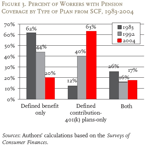 number-of-americans-with-pensions
