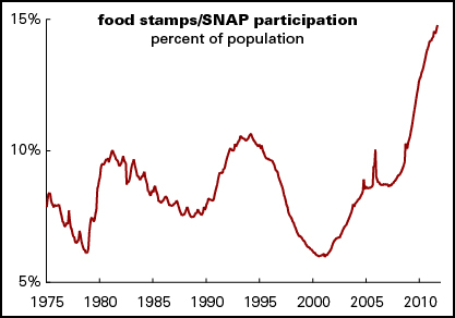 snap-participation