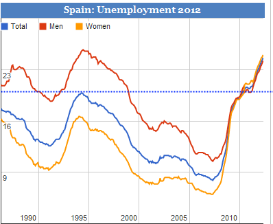 spanish unemployment rate 2012
