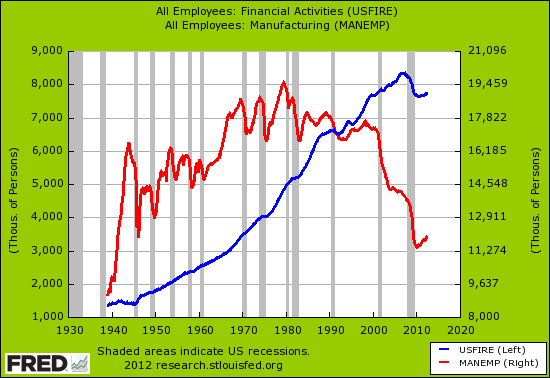 us fire vs manufacturing