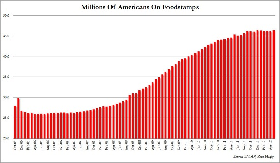 Foodstamps People May
