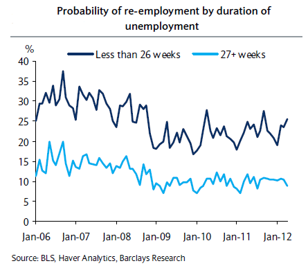 Probability of re-employment