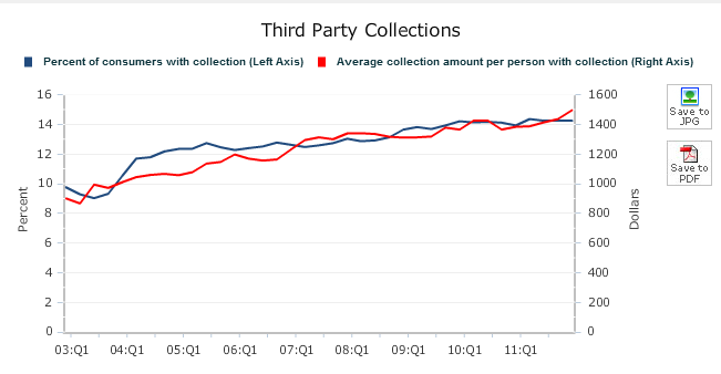 americans with collection accounts