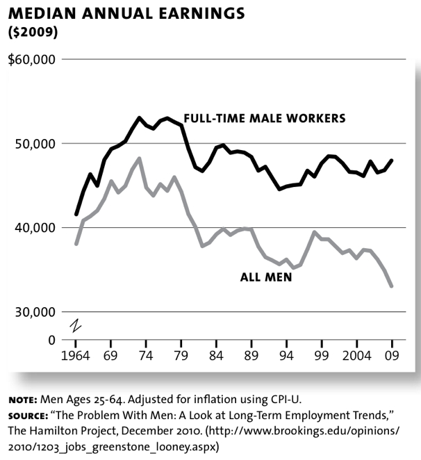 earnings men workers