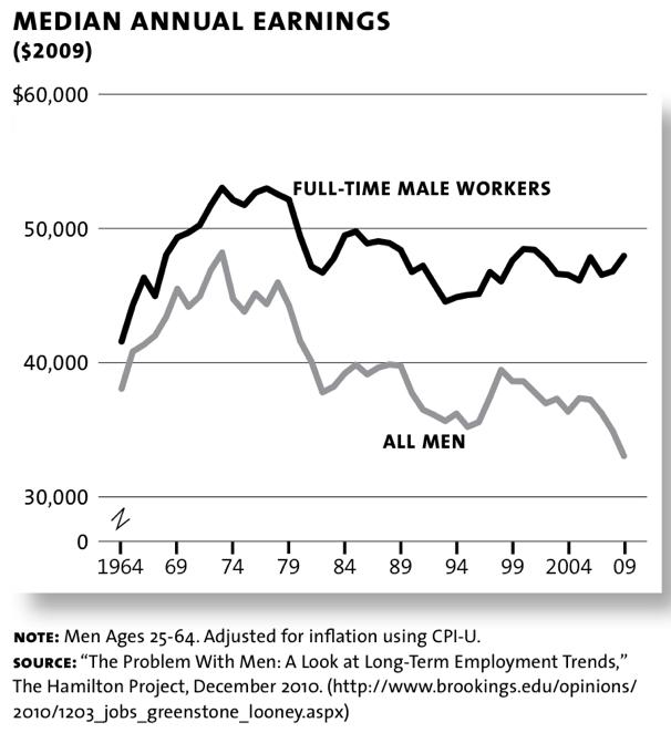 earnings men workers
