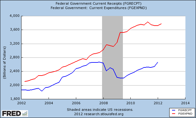 government spending and debt
