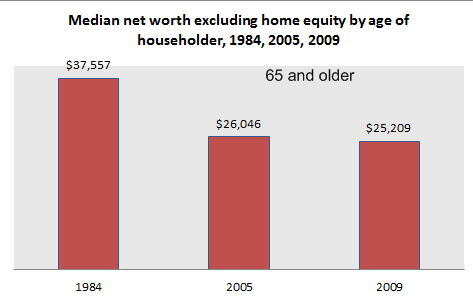 net worth households excluding home equity 65 and older