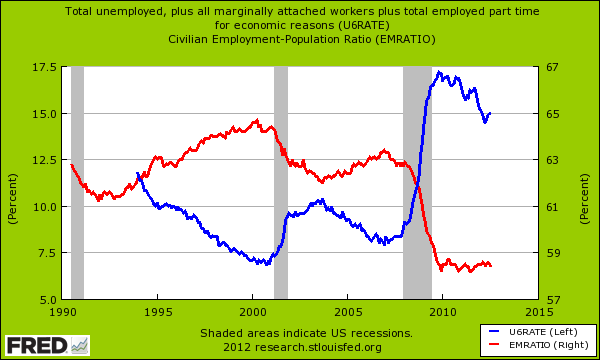 part-time unemployment rate