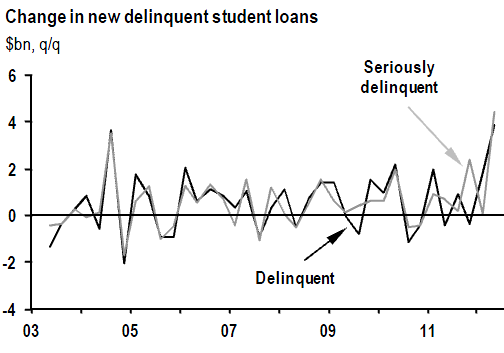 Change in student loan delinequncy