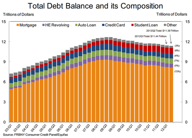 Debt balance composition