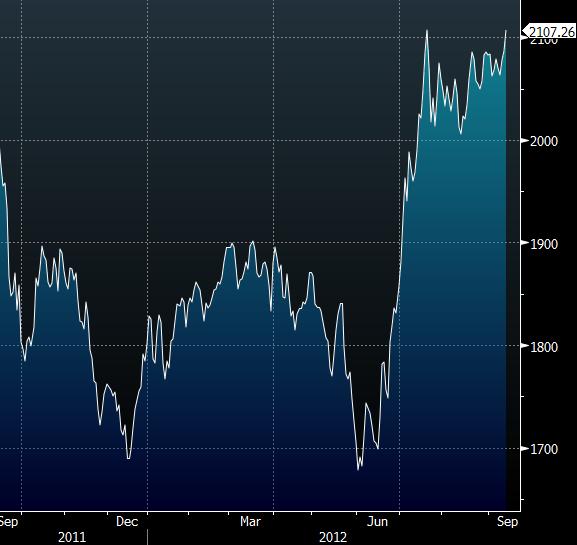 Diapason Commodities Index Agriculture Price Index