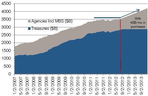 Fed's securities portfolio