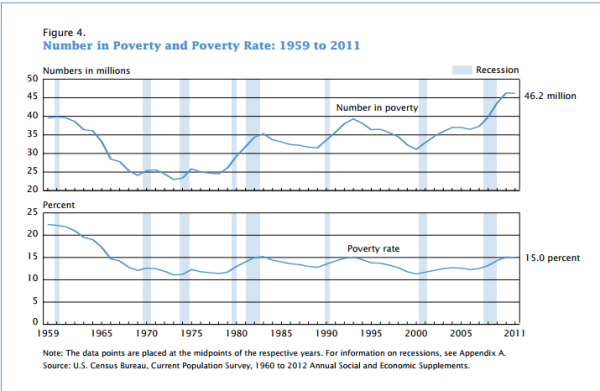 americans in poverty
