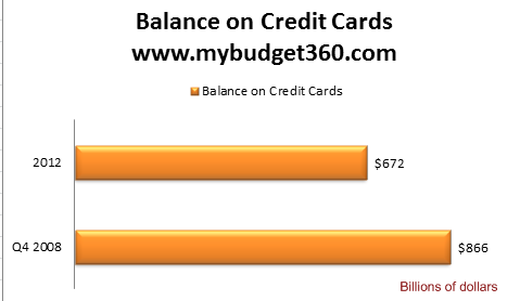 balance of credit cards