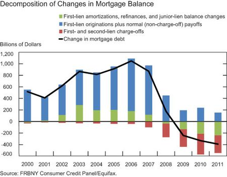 charge off for mortgages