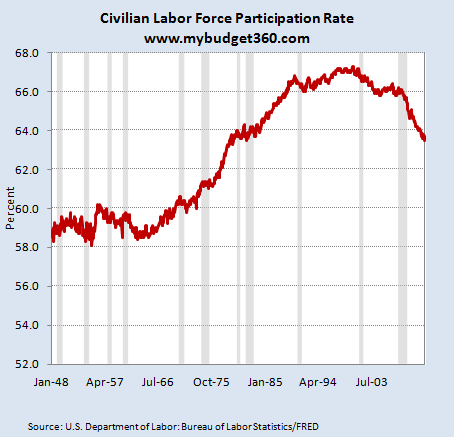 civilian population ratio 2012