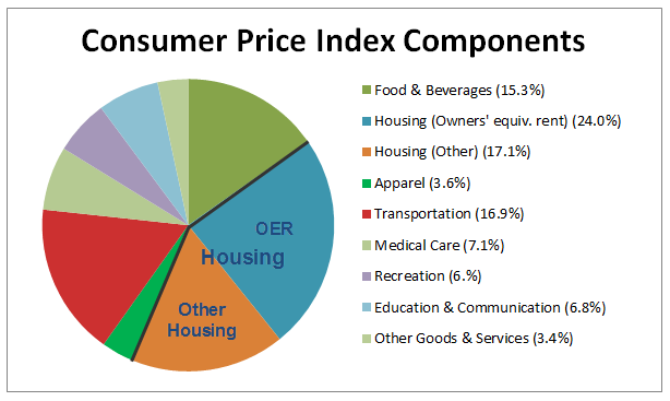 cpi weighting broken out